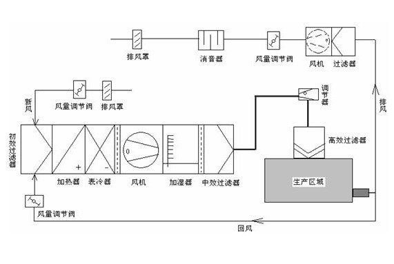 空调箱结构图片